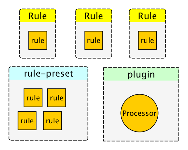 rule-preset-plugin